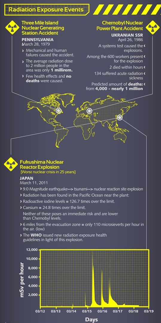 Radiation Exposure events in the world explosion