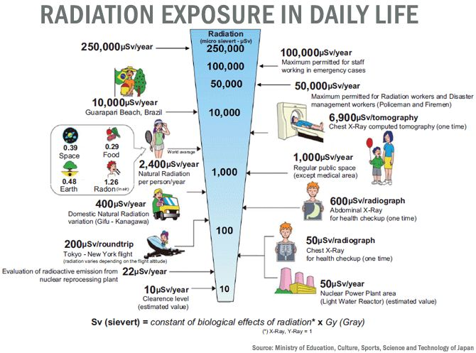 Radiation exposure in daily life worldwide